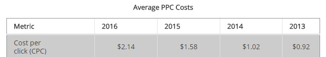 average cost of ppc ads 2018