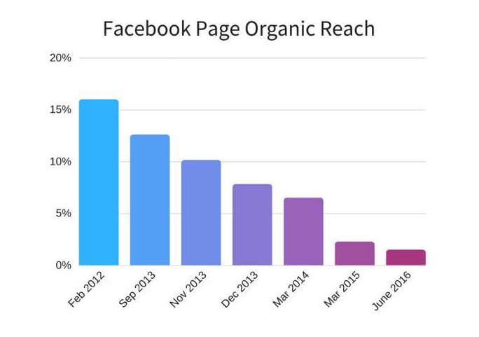 facebook organic reach drop