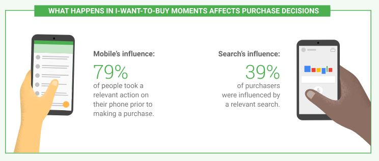 mobile search statistic