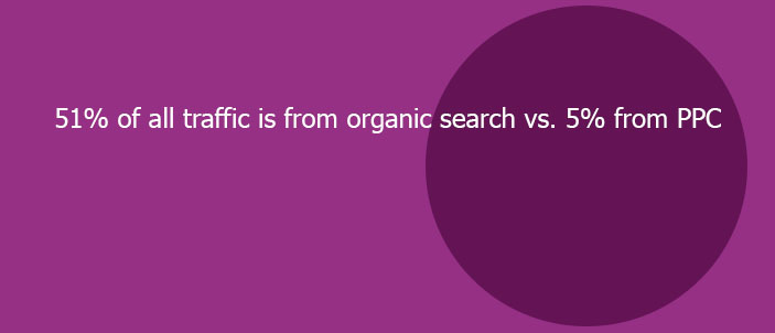 organic search statistic