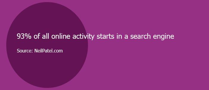 search engine behavior statistic