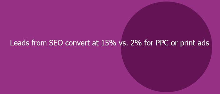 seo lead conversion vs ppc